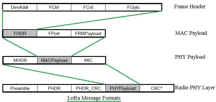 LoRa message formats