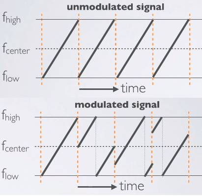 LoRa modulated signal