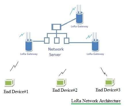 LoRa network architecture
