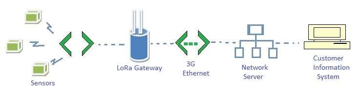 What is LoRa wireless? | LoRa in M2M,IoT | RF Wireless World