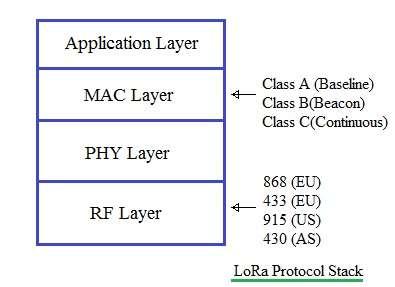 LoRa protocol stack