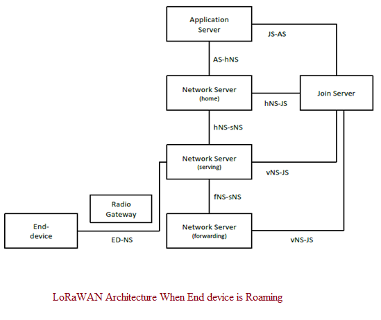 LoRaWAN interfaces between its elements