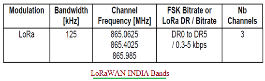 LoRaWAN INDIA Frequency Bands