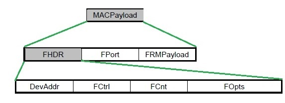 LoRaWAN MAC payload