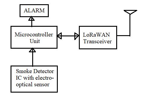 LoRaWAN Smoke Detector block diagram