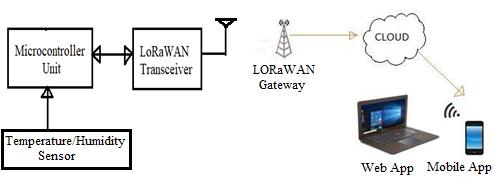 LoRaWAN Temperature Humidity Sensor block diagram