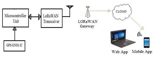 LoRaWAN Tracking Device block diagram