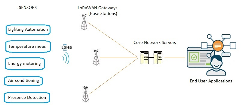 LoRaWAN Sensor Design | What is LoRaWAN Sensor | Vendors