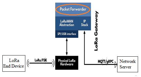 LoRaWAN packet forwarder
