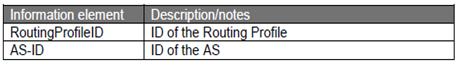 LoRaWAN routing profile