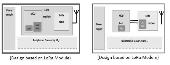 LoRaWAN sensor design