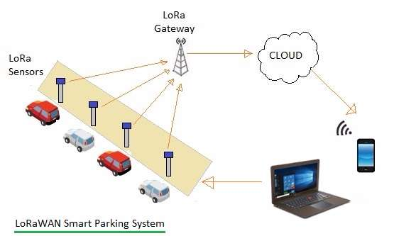 LoRaWAN smart parking system architecture