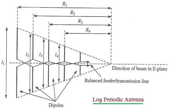 Log Periodic Antenna structure