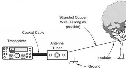 Long wire antenna