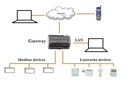 Lonworks Gateway