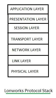 Lonworks protocol stack