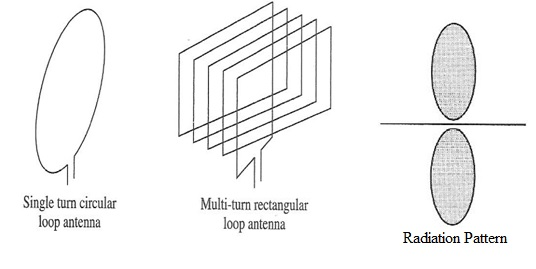 Loop Antenna and its radiation pattern