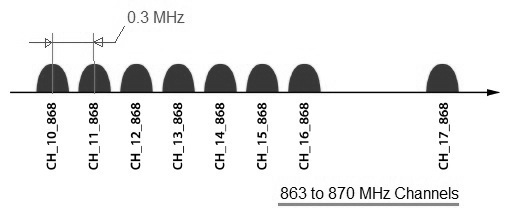 Lora channels 868 MHz Band