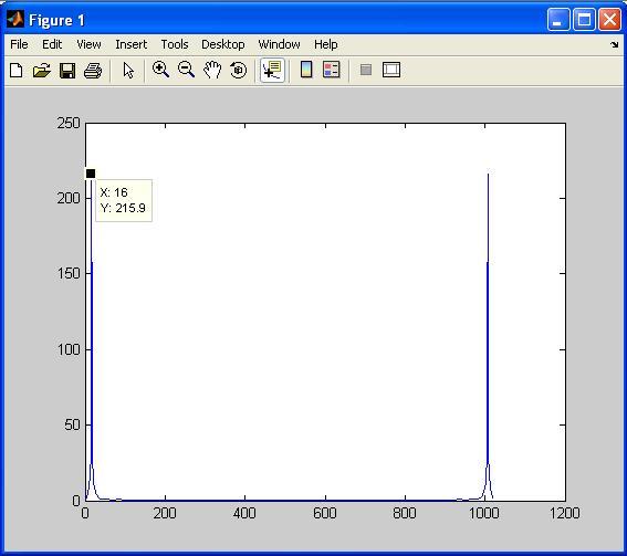 Low pass FIR filter verilog code
