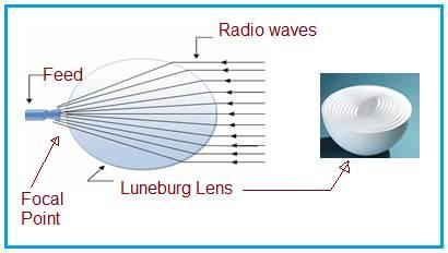 Luneburg Lens Antenna