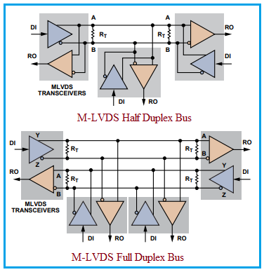 M-LVDS interface