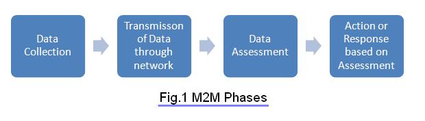 M2M Phases