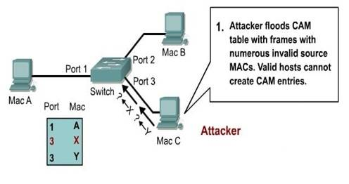 MAC flooding 1