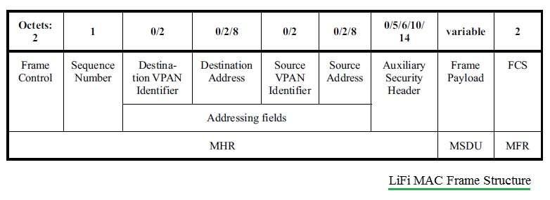 MAC frame MSDU structure