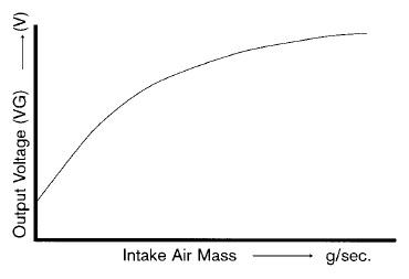 MAF sensor curve