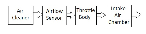 MAF sensor position