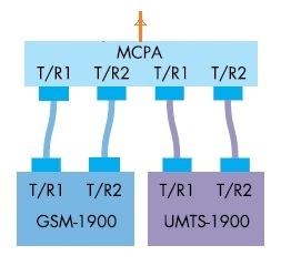 MCPA-Multi Carrier Power Amplifier