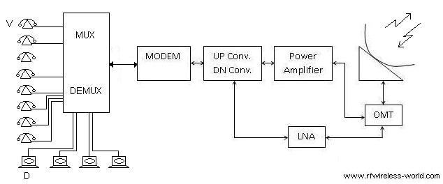 MCPC or multiple channels per carrier