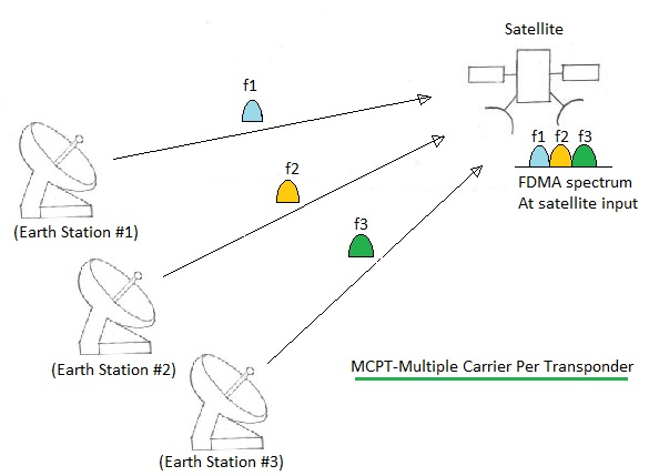 MCPT-Multiple Carrier Per Transponder
