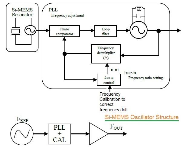 MEMS Oscillator structure