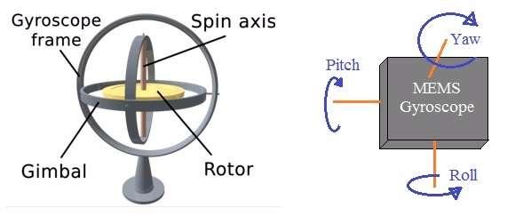 MEMS gyroscope-A tilt sensor