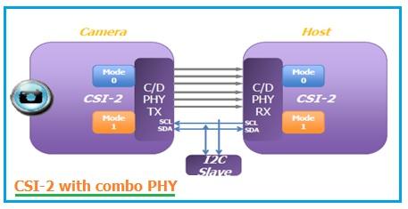 MIPI-CSI-2-Combo-PHY