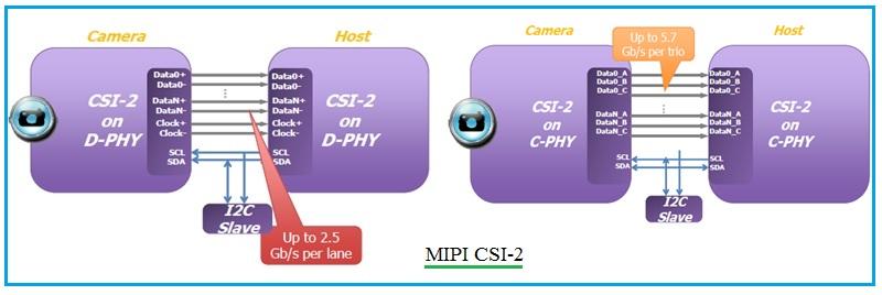 MIPI CSI-2