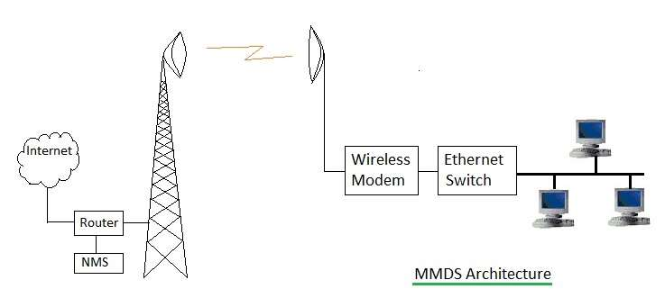 MMDS architecture