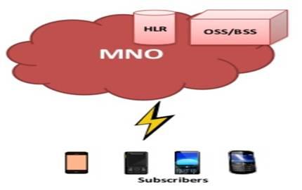 MNO-Mobile Network Operator