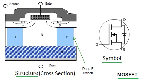 MOSFET structure and symbol