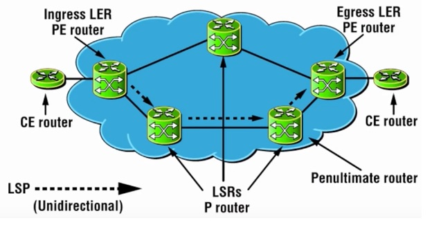 MPLS Label Switching