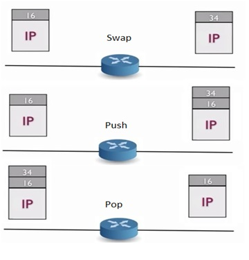 difference between label switching and IP packet switching