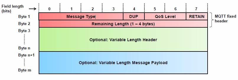 MQTT protocol message format