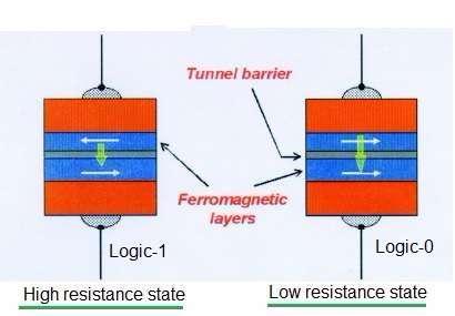 MRAM memory states