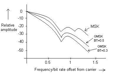 MSK and GMSK spectral density
