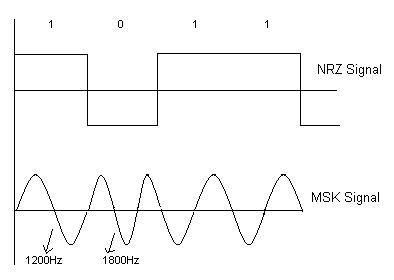 msk modulation and demodulation pdf
