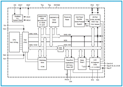 Block diagram explanation of 8051 microcontroller images for Architecture 8051