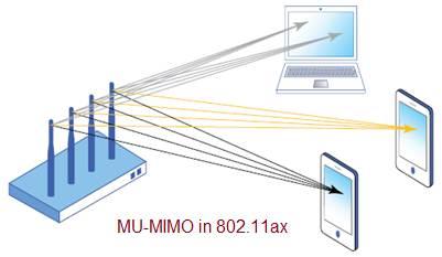 MU-MIMO 802.11ax