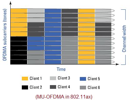 MU-OFDMA 802.11ax