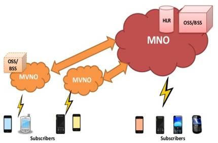 MVNO-Mobile Virtual Network Operator